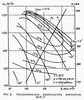 Аэродинамические характеристики ВЦК-17-1