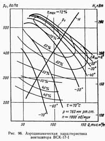 Аэродинамические характеристики Вентилятор ВСК-17