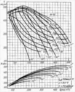 Дымосос ГД-31 аэродинамическая характеристика