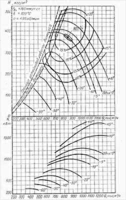 Характеристики аэродинамичекие дымососов осевых ДОД-31,5, ДОД-28,5 и ДОД-28,5-1