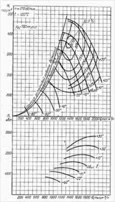 Характеристики дымососа осевых ДОД