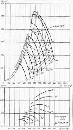 Характеристики дымососов осевых ДОД-31,5, ДОД-28,5 и ДОД-28,5-1