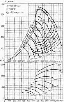 Характеристики дымососов осевых ДОД-31,5 ДОД-28,5 и ДОД-28,5-1