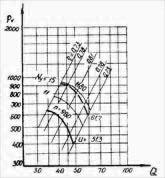 В 2,3 130 10 аэродинамические характеристики