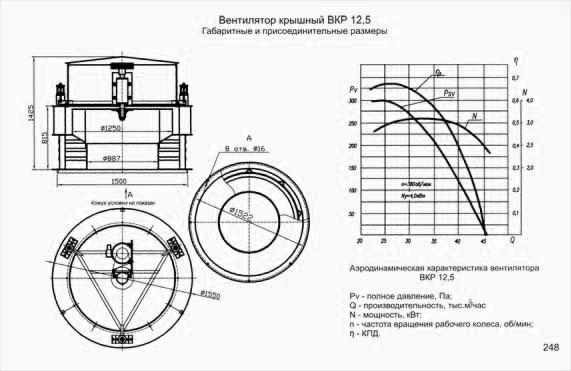 ВКР-12,5 Размеры