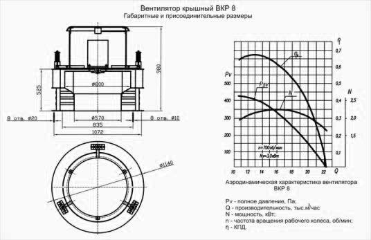 Взрывозащищенный крышный вентилятор: чертеж