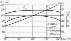 Вентилятор ГД-20-500у аэродинамические характеристики