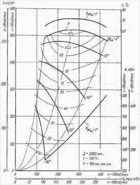 аэродинамические характеристика