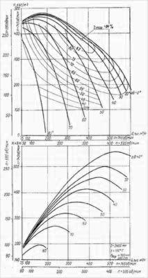 Дымососы типов ДН-26Х2-0,62, ДН-24Х2-0,62 и ДН-22Х2-0,62Б
