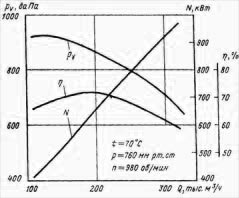 Аэродинамические характеристики вентилятора ВМ-160/850-I
