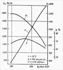Аэродинамические характеристики вентилятора ВМ-180/1100-I