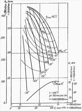 Аэродинамическая характеристика вентилятора ВГНД-15