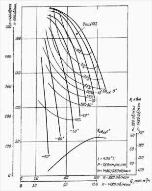 Аэродинамическая характеристика вентилятора ВГНД-17