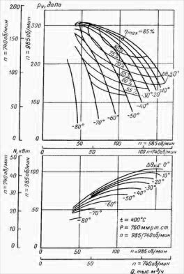 Аэродинамическая характеристика вентилятора ВГНД-19