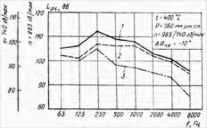 Шумовые характеристики вентилятора ВГНД-19