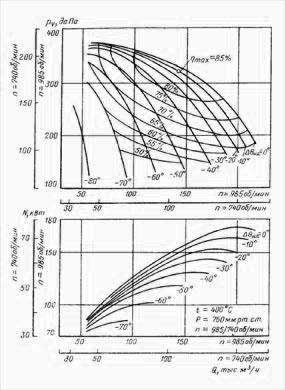 Аэродинамическая характеристика вентилятора ВГНД-21