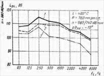 Шумовые характеристики вентилятора ВГНД-21
