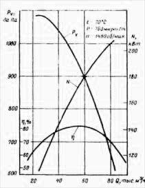 Аэродинамические характеристики вентилятора ВМ-17