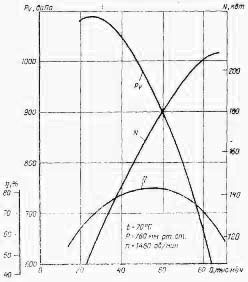 Вентилятор специального назначения типа ВМН-17
