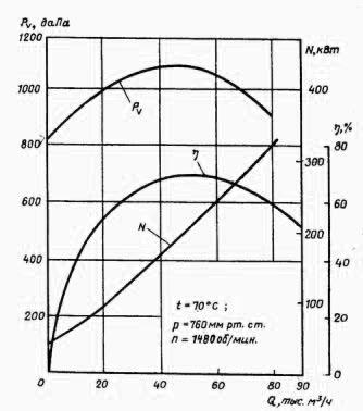 Вентилятор ВМН-50/1000-IIу