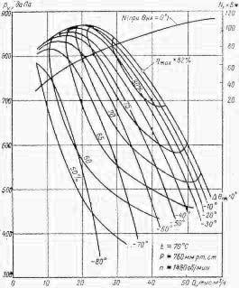 Аэродинамические характеристики ВВДН-15