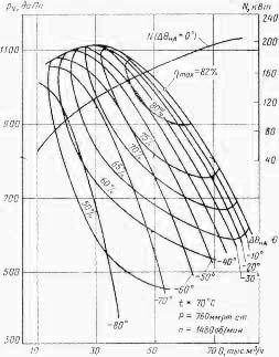 Аэродинамические характеристики ВВДН-17