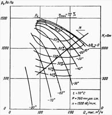 Аэродинамическая характеристика вентилятора ВВР-18