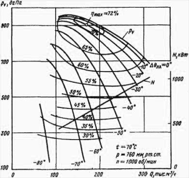 Аэродинамическая характеристика вентилятора ВВР-22