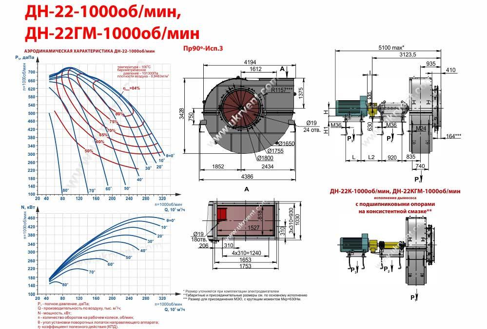 Дымосос ДН-22-1000 об мин габаритные размеры