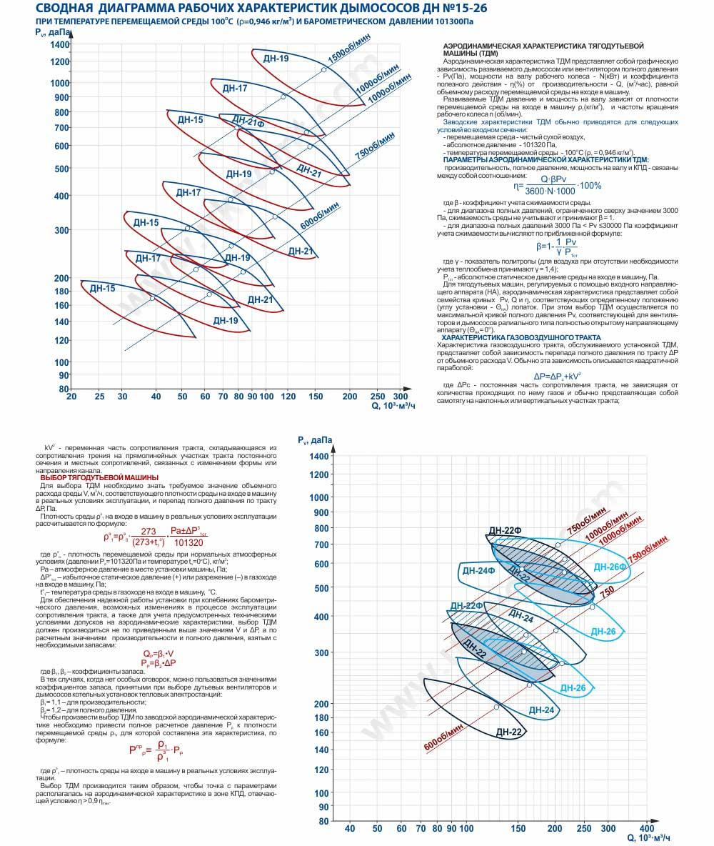 Дымосос ДН15-ДН26 характеристика сводная аэродинамическая