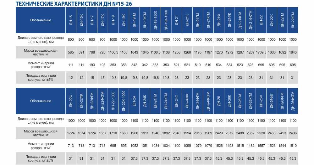 Технические характеристики дымососов ДН-15, ДН 17, ДН-19, ДН-21, ДН-22, ДН-24, ДН-26 для монтажа