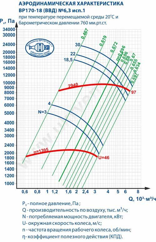 Вентиляторы высокого давления ВВД 6,3, Габаритные размеры ВВД 6,3, Вентилятор ВВД6,3, характеристики вентиляторов высокого давления ВВД6,3, Купить, Цена, Харьков, Украина вентиляторный завод Укрвентсистемы