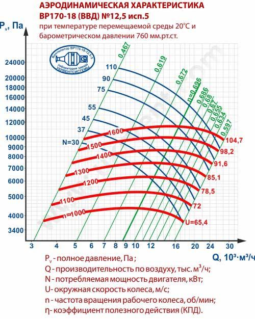 Вентиляторы высокого давления ВВД 12,5, Габаритные размеры ВВД 12,5, Вентилятор ВВД12,5, характеристики вентиляторов высокого давления ВВД12,5, Купить, Цена, Харьков, Украина вентиляторный завод Укрвентсистемы