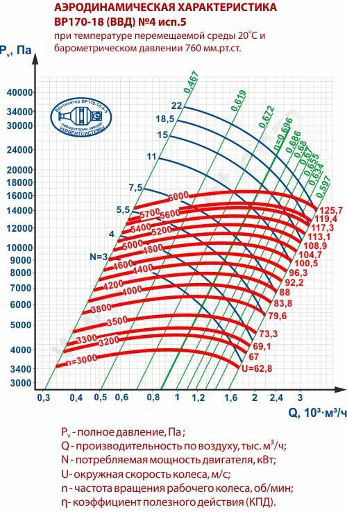 Вентиляторы высокого давления ВВД 4, Габаритные размеры ВВД 4, Вентилятор ВВД4, характеристики вентиляторов высокого давления ВВД4, Купить, Цена, Харьков, Украина вентиляторный завод Укрвентсистемы