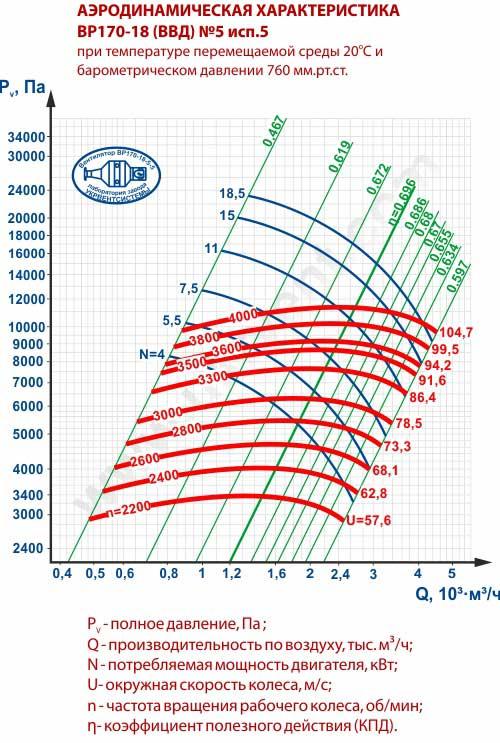 Вентиляторы высокого давления ВВД 5, Габаритные размеры ВВД 5, Вентилятор ВВД5, характеристики вентиляторов высокого давления ВВД5, Купить, Цена, Харьков, Украина вентиляторный завод Укрвентсистемы
