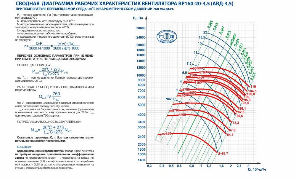 АВД-3,5 ВЗ взрывозащищенный, вентилятор центробежный взрывозащищенный АВД-3,5ВЗ, Купить, Цена Украина Харьков , вентилятор высокого давления АВД, описание, характеристики, чертеж