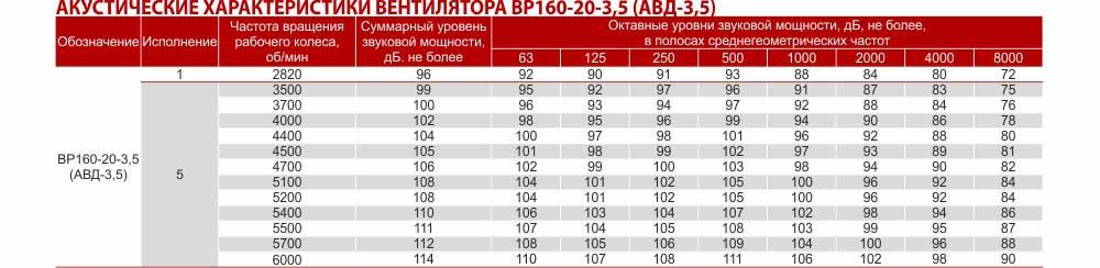 АВД-3,5, вентилятор радиальный взрывозащищенный АВД-3,5, Купить, Цена Украина Харьков , вентилятор высокого давления АВД, описание, характеристики, чертеж