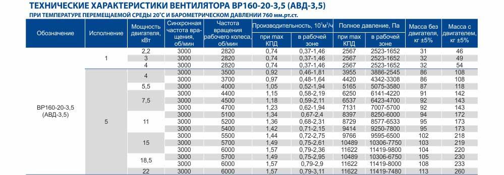 АВД-3,5 ВЗ взрывозащищенный, вентилятор центробежный взрывозащищенный АВД-3,5 ВЗ, Купить, Цена Украина Харьков , вентилятор высокого давления АВД, описание, характеристики, чертеж