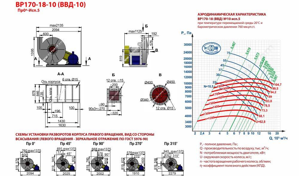 Вентиляторы высокого давления ВВД 10 5 исп, габаритные размеры, характеристики вентилятора ВВД-10 5 исполнения, Купить, Цена, Харьков, Украина