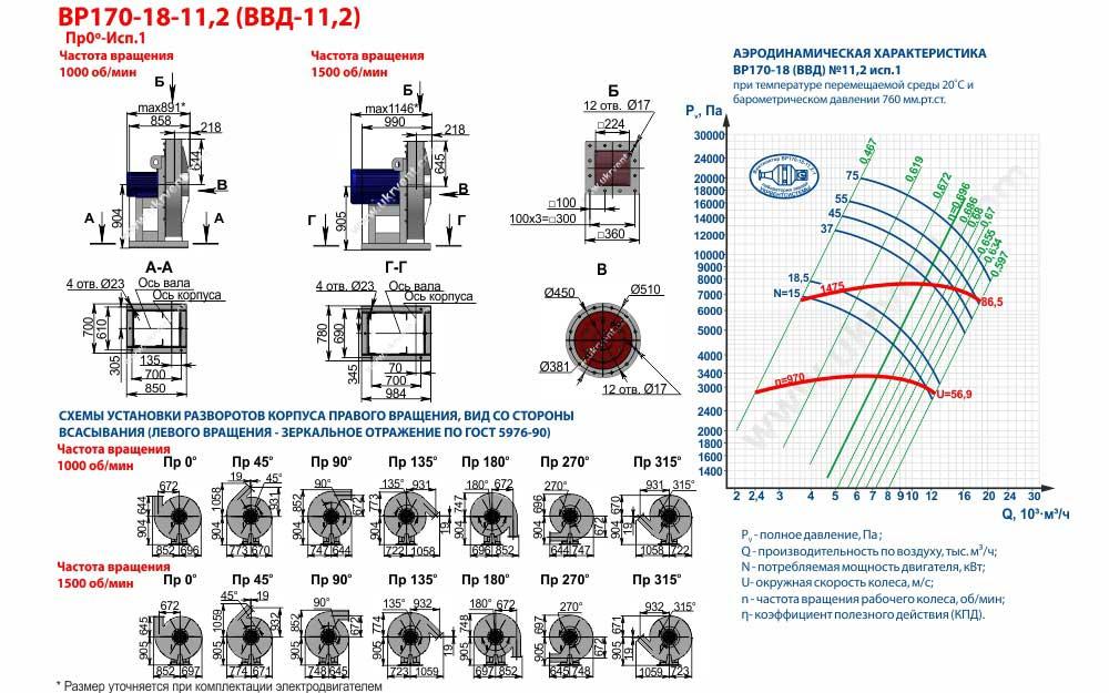 Вентиляторы высокого давления ВВД 11,2 1 исп, габаритные размеры, характеристики вентилятора ВВД-11,2 1 исполнения, Купить, Цена, Харьков, Украина