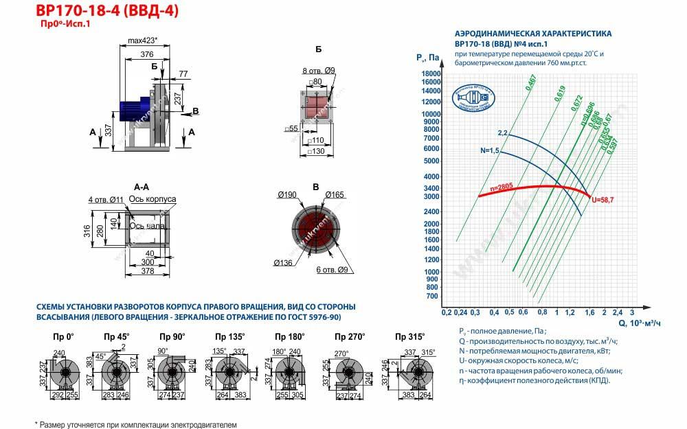 Вентиляторы высокого давления ВВД 4 1 исп, габаритные размеры, характеристики вентилятора ВВД-4 1 исполнения, Купить, Цена, Харьков, Украина