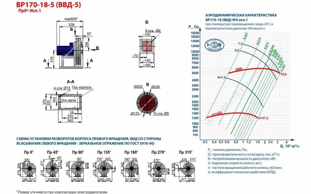 Вентиляторы высокого давления ВВД 5 1 исп, габаритные размеры, характеристики вентилятора ВВД-5 1 исполнения, Купить, Цена, Харьков, Украина