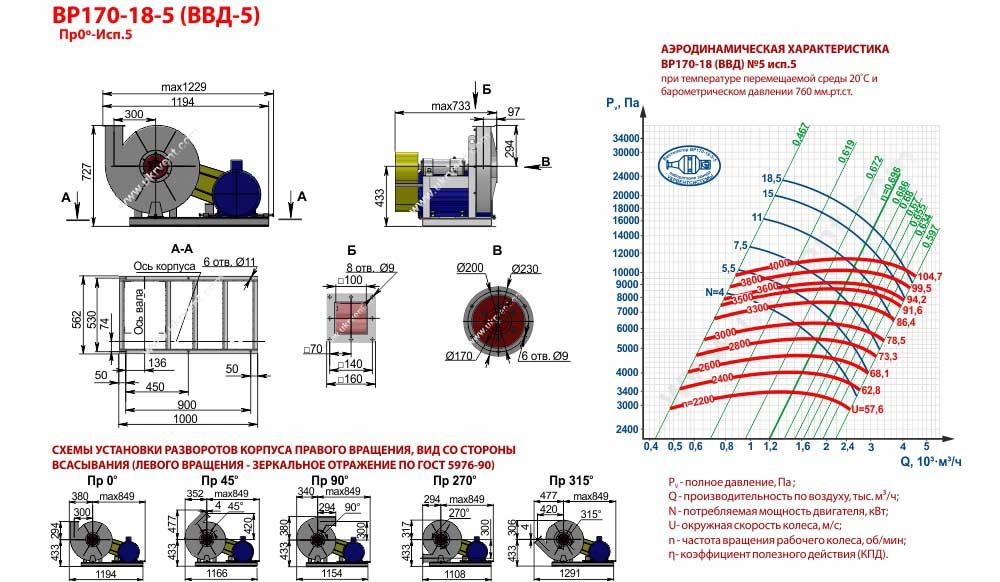 Вентиляторы высокого давления ВВД 5 5 исп, габаритные размеры, характеристики вентилятора ВВД-5 5 исполнения, Купить, Цена, Харьков, Украина