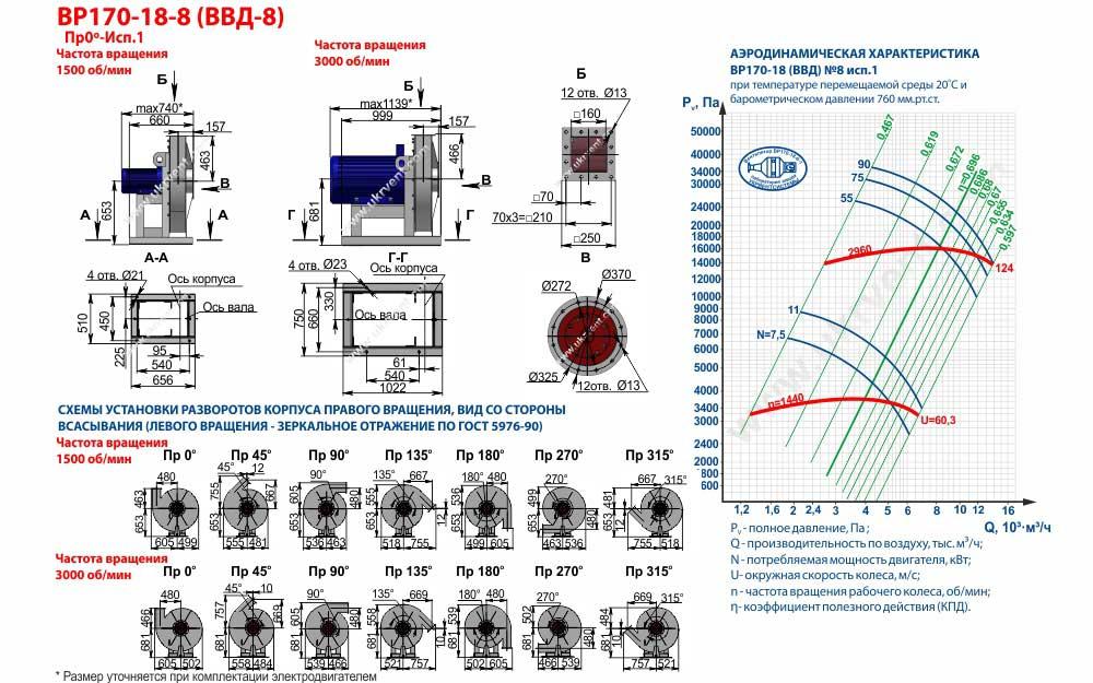 Вентиляторы высокого давления ВВД 8 1 исп, габаритные размеры, характеристики вентилятора ВВД-8 1 исполнения, Купить, Цена, Харьков, Украина