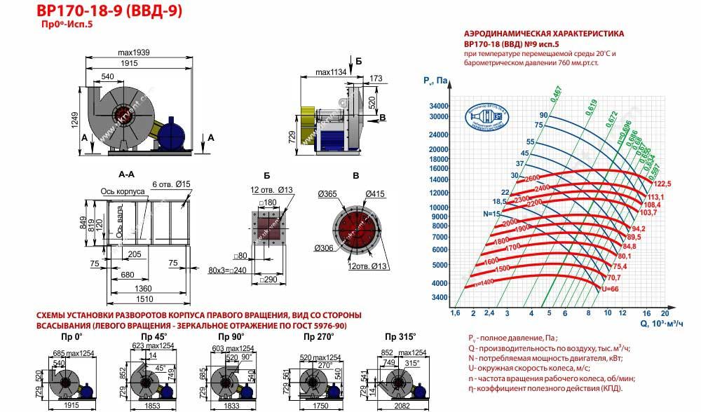 Вентиляторы высокого давления ВВД 9 5 исп, габаритные размеры, характеристики вентилятора ВВД-9 5 исполнения, Купить, Цена, Харьков, Украина