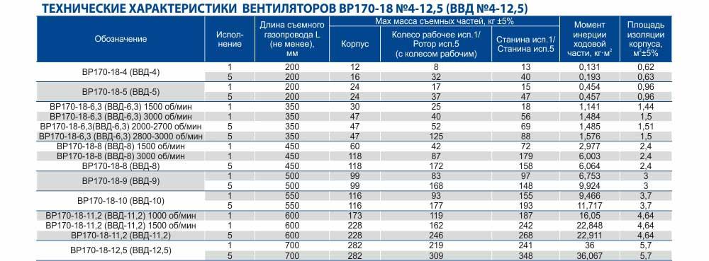 Вентилятор ВВД, вентиляторы высокого давления ВВД, Габаритные размеры ВВД, характеристики вентиляторов высокого давления ВВД, Купить, Цена, Харьков, Украина