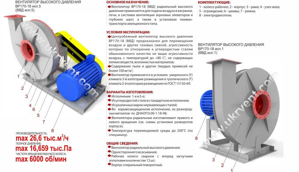 вентиляторы высокого давления ВВД, Габаритные размеры ВВД, характеристики вентиляторов высокого давления ВВД, Купить, Цена, Харьков, Украина