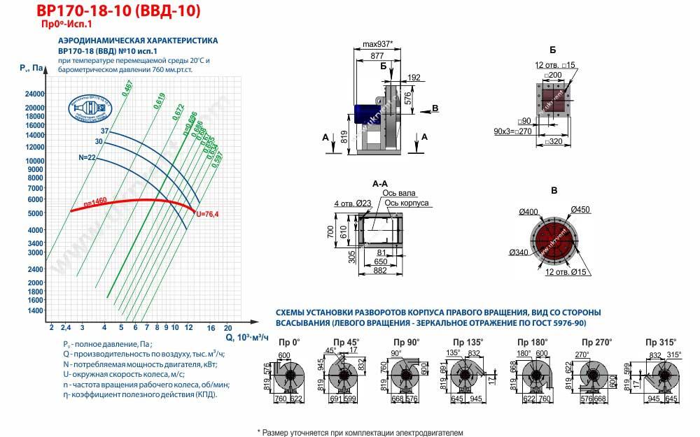 Вентиляторы высокого давления ВВД 10 1 исполнения, габаритные размеры, характеристики вентилятора ВВД-10 1 исполнения, Купить, Цена, Харьков, Украина