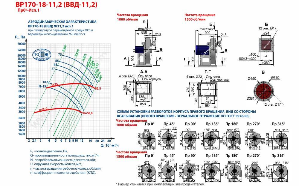 Вентиляторы высокого давления ВВД 11,2 1 исполнения, габаритные размеры, характеристики вентилятора ВВД-11,2 1 исполнения, Купить, Цена, Харьков, Украина