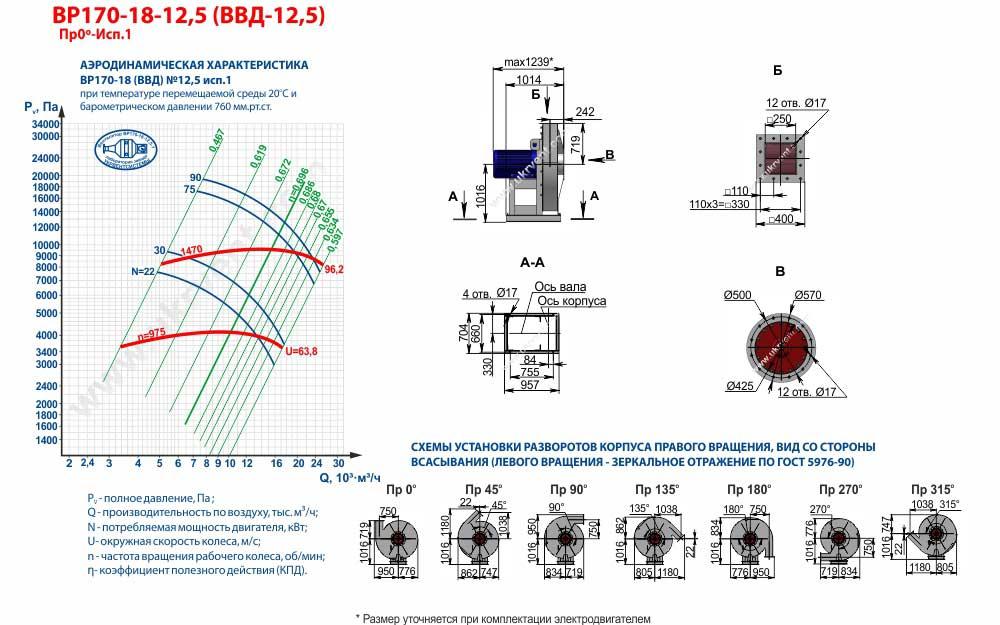 Вентиляторы высокого давления ВВД 12,5 1 исполнения, габаритные размеры, характеристики вентилятора ВВД-12,5 1 исполнения, Купить, Цена, Харьков, Украина